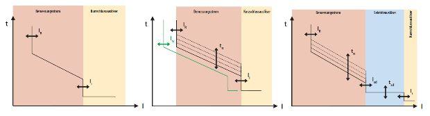 Motorschutzschalter Aufbau und Leistungsschalter, schutzschalter ...